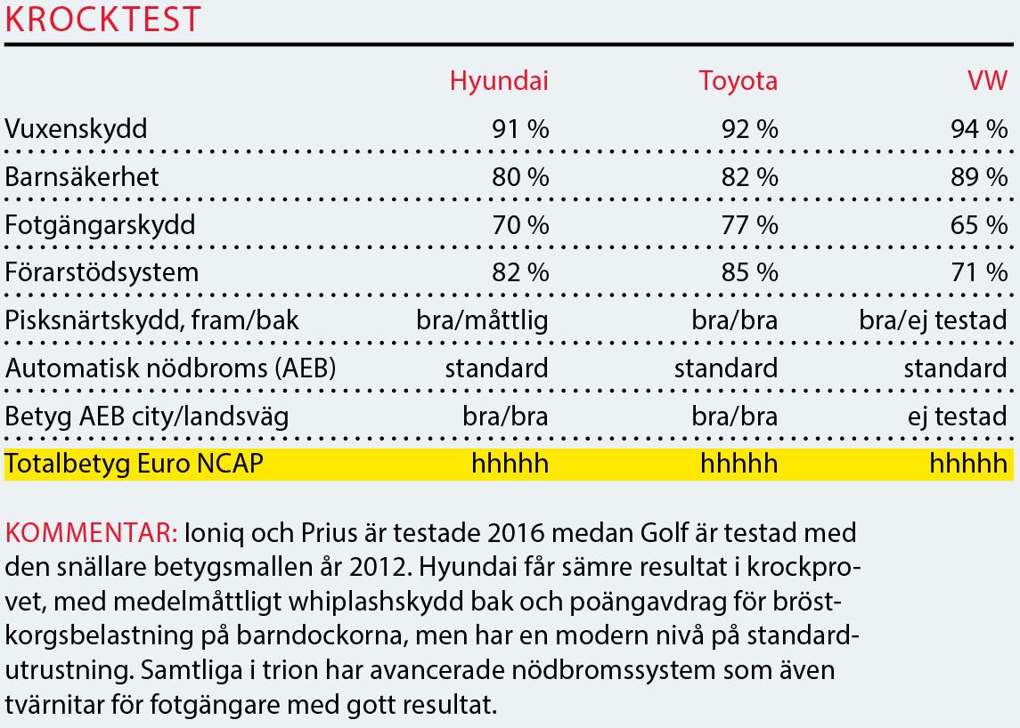 Testvärden: Hyundai Ioniq, Toyota Prius Volkswagen Golf GTE (2017)