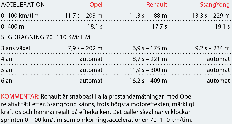 Testvärden: Opel Crossland X, SsangYong Tivoli och Renault Captur (2017)