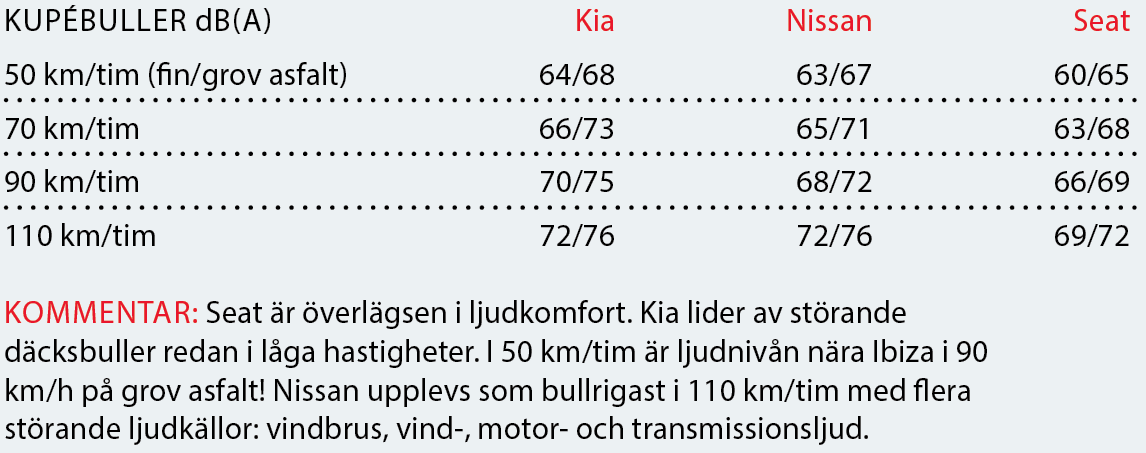 Testvärden: Kia Rio, Nissan Micra och Seat Ibiza (2017)