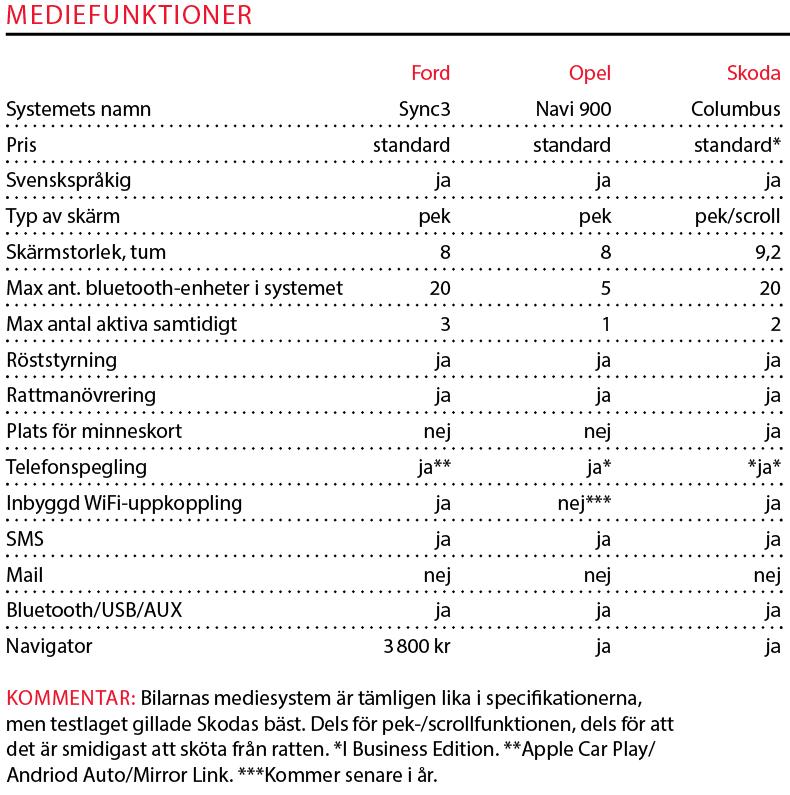 Testvärden: Insignia, Superb & Mondeo (2017)