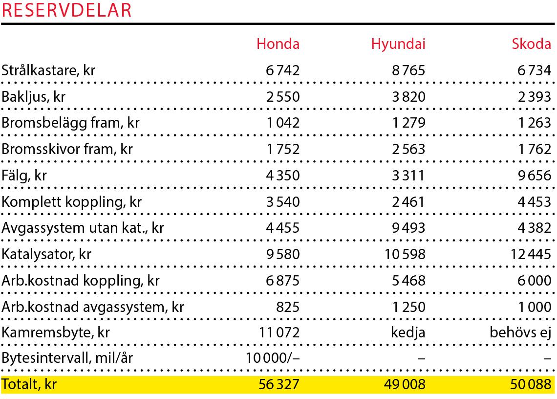 Testvärden: Honda Civic, Hyundai i30 och Skoda Octavia (2017)