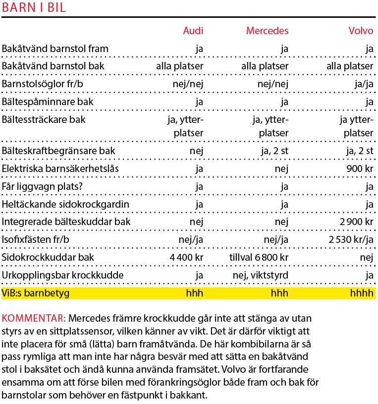 Testvärden: Audi A6, Mercedes E-klass och Volvo V90 (2017)