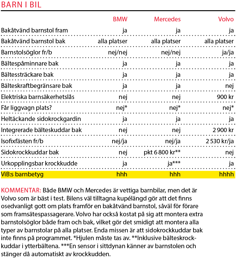 Testvärden: BMW 5-serie, Mercedes E-klass och Volvo S90 (2017)