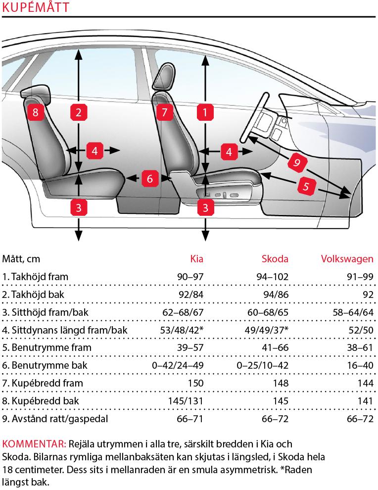 Testvärden: Skoda Kodiaq, Kia Sorento, Volkswagen Tiguan (2017)