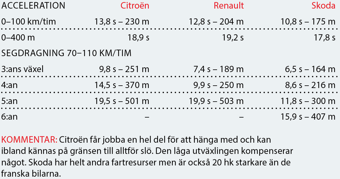 Testvärden: Renault Clio, Skoda Fabia och Citroën C3 (2017)