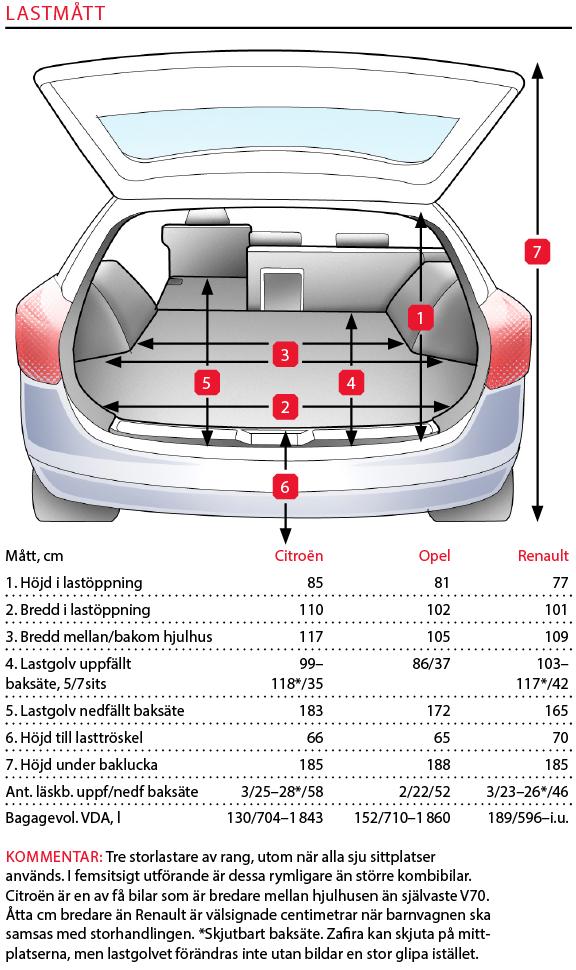 Testvärden: Citroën C4 Grand Picasso, Opel Zafira och Renault Grand Scenic (2016)