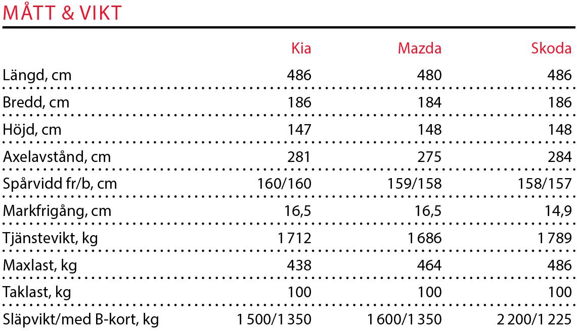 Testvärden: Mazda 6 Wagon, Kia Optima SW och Skoda Superb Combi (2016)