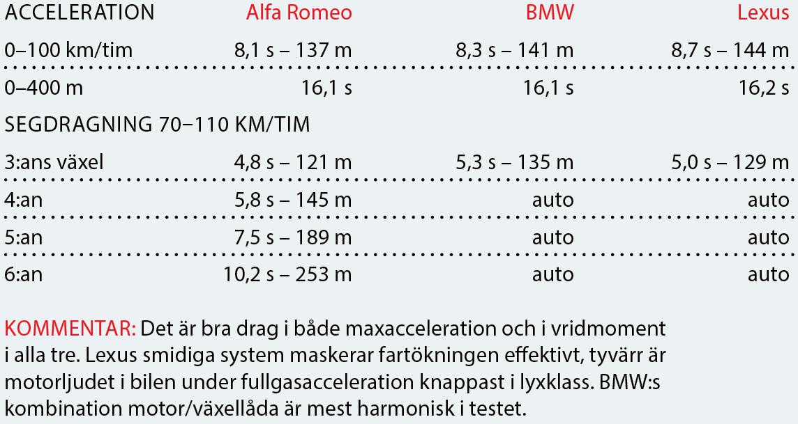 Testvärden: Giulia, 3-serie & IS (2016)