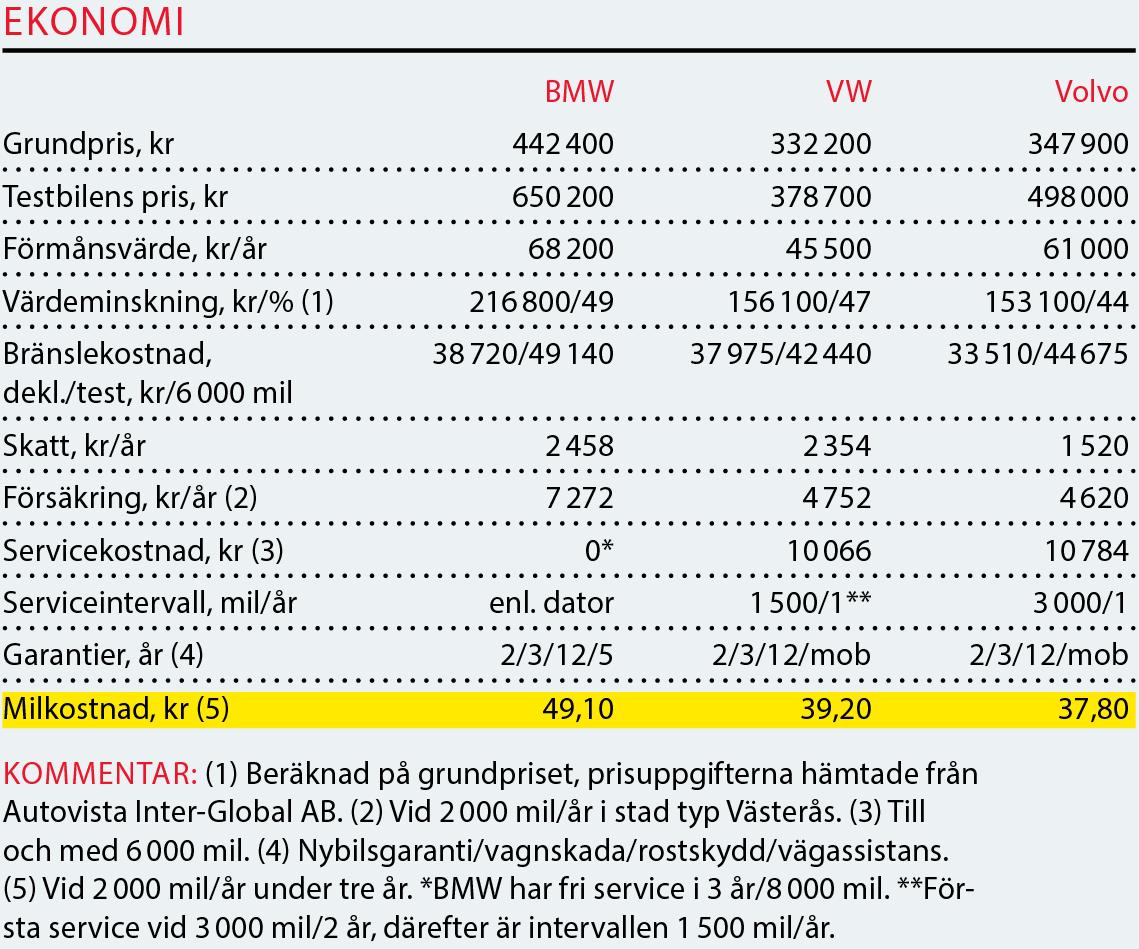 Testvärden: Passat, V90 & 5-serie (2016)
