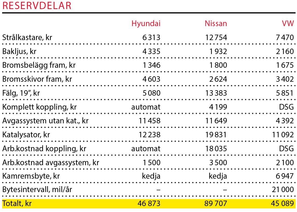 Testvärden: Hyundai Tucson, Nissan X-Trail och Volkswagen Tiguan (2016)