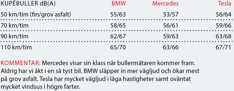 Testvärden: BMW 7-serie, Mercedes S-klass, Tesla Model S (2016)