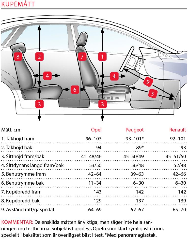 Testvärden: Mégane, Astra & 308 (2016)