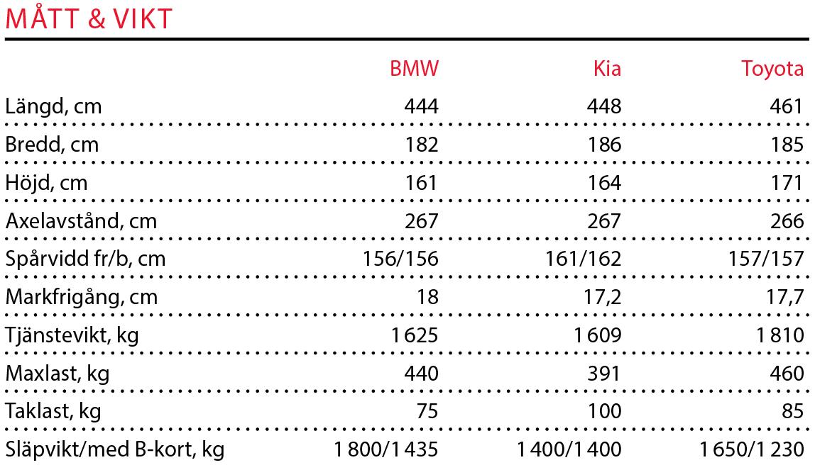 Testvärden: X1, Sportage & RAV4 (2016)