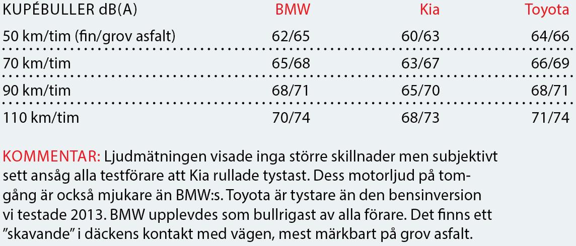 Testvärden: BMW X1, Kia Sportage, Toyota RAV4 (2016)
