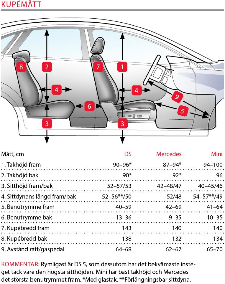 Testvärden: Mini Clubman, Mercedes CLA och DS 5 (2016)