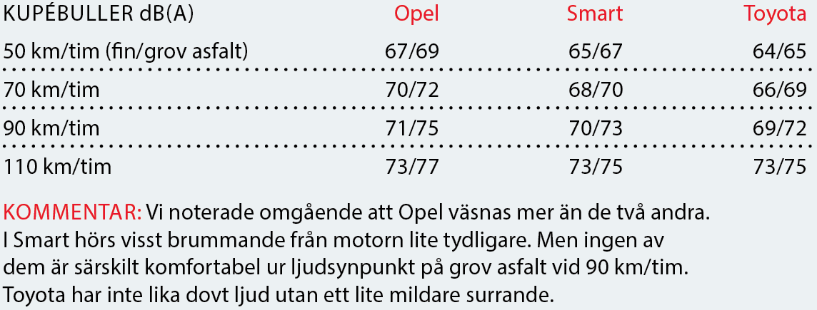 Testvärden: Opel Karl, Smart Forfour, Toyota Aygo (2016)