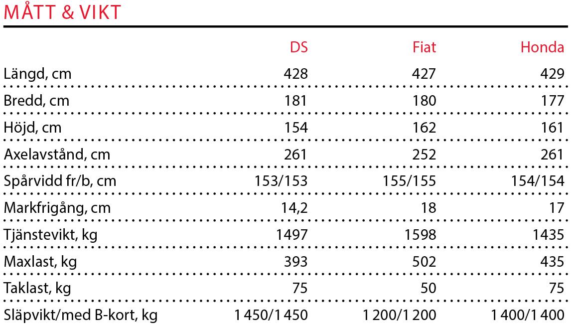 Testvärden: DS 4, 500X & HR-V (2016)