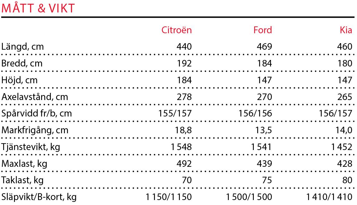Testvärden: Citroën Berlingo, Ford Focus kombi, Kia Ceed SW (2018)