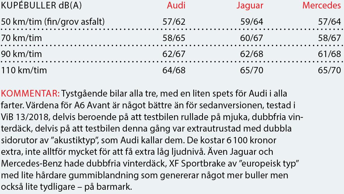 Testvärden: A6 Avant, XF Sportbrake & E-klass kombi (2018)
