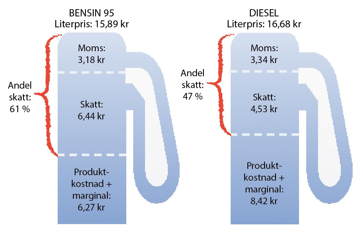 Därför blev bränslet rekorddyrt
