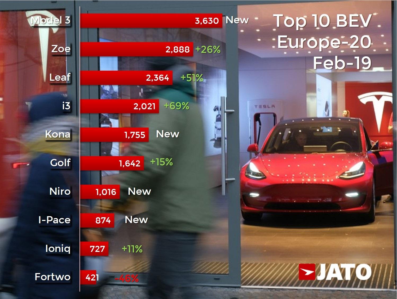 Tesla Model 3 rivstartar i Europa