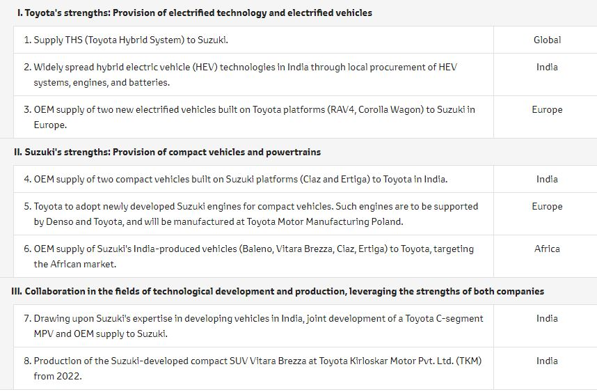 Samarbetsområdena som Suzuki och Toyota har identifierat.