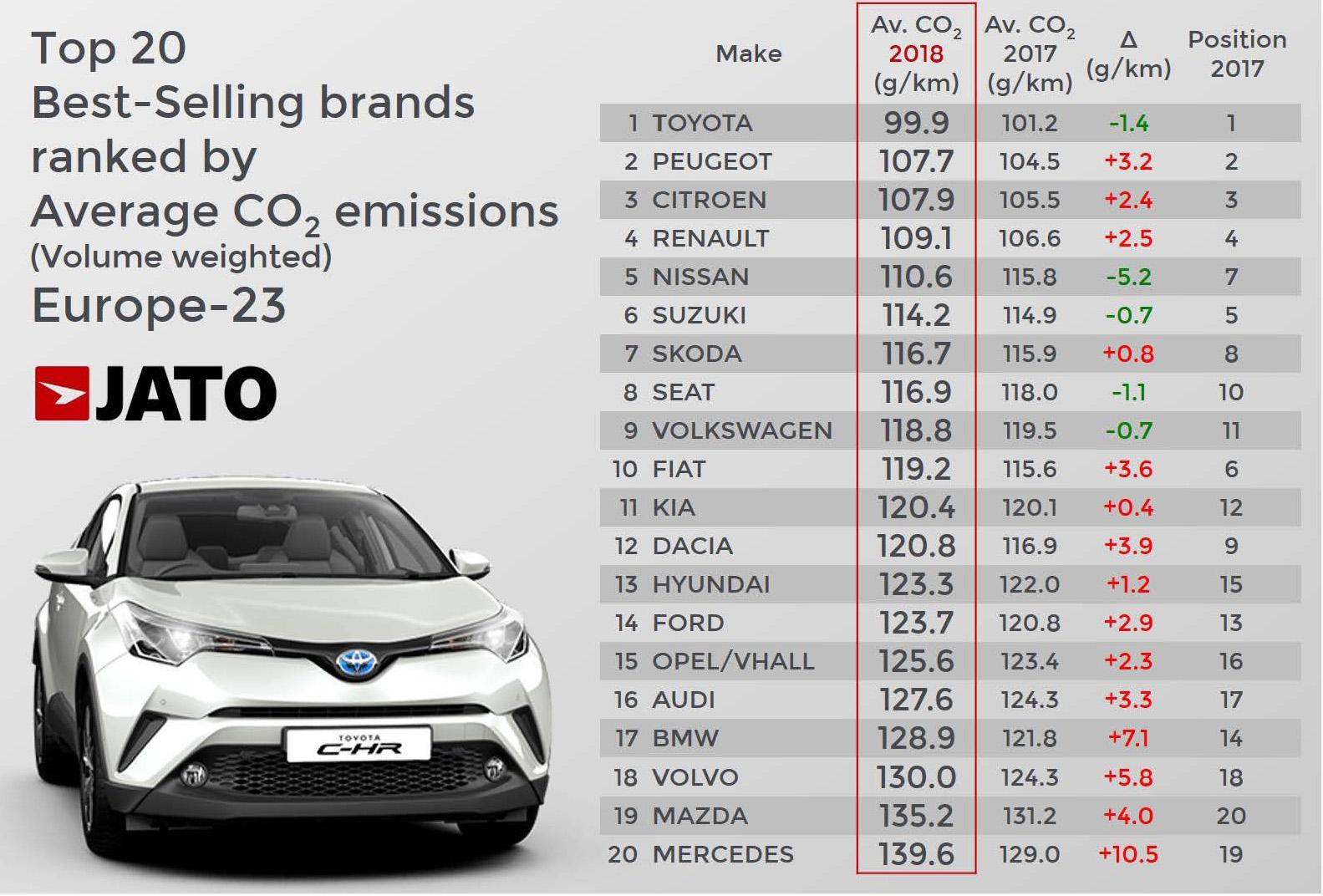 Utsläpp av CO2 det högsta på 5 år