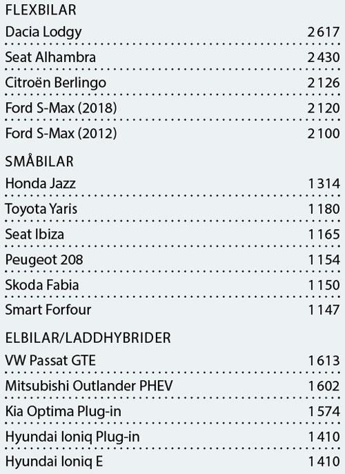 Bilarna med störst bagageutrymme: Här är modellerna som rymmer flest läskbackar
