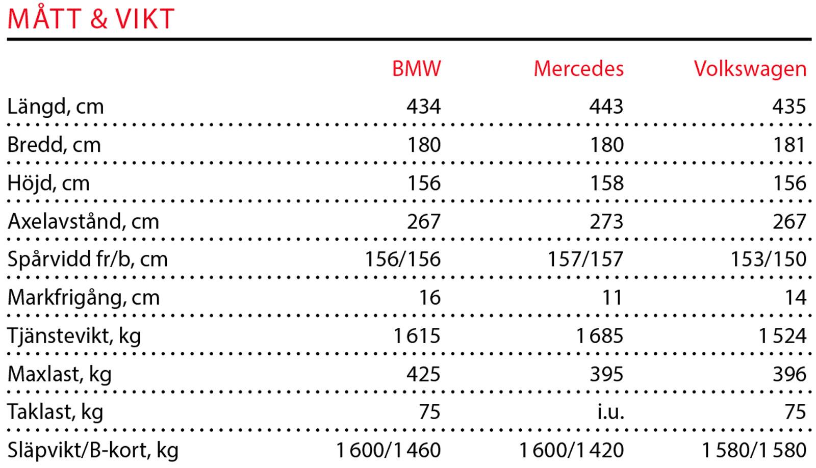 Testvärden: BMW 218d, Mercedes B 220 D & Volkswagen Golf Sportswagon (2019)