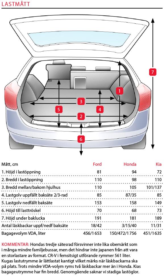Testvärden: Honda CR-V, Kia Sportage & Ford Kuga (2019)