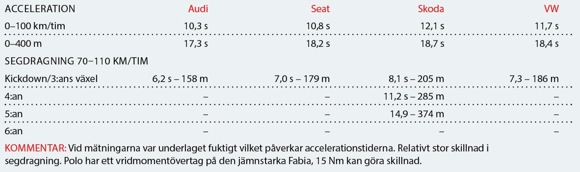 Testvärden: Audi A1, Seat Ibiza, Skoda Fabia & Volkswagen Polo (2019)