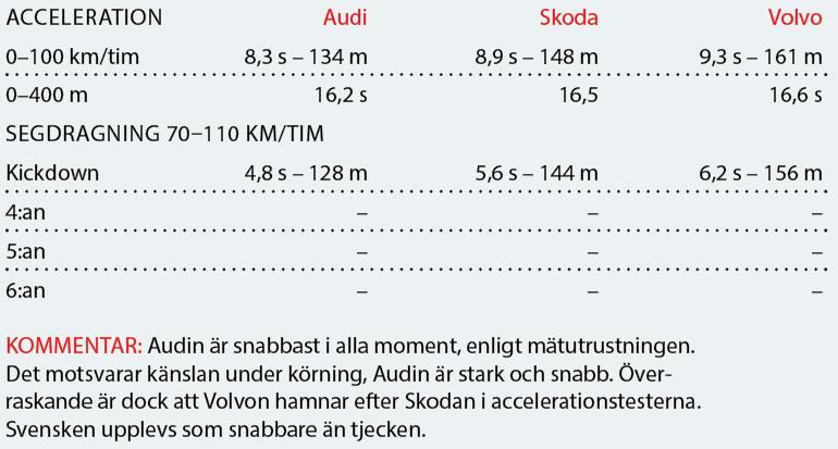 Testvärden: Audi A4 allroad, Skoda Octavia Scout, Volvo V60 Cross Country (2019)