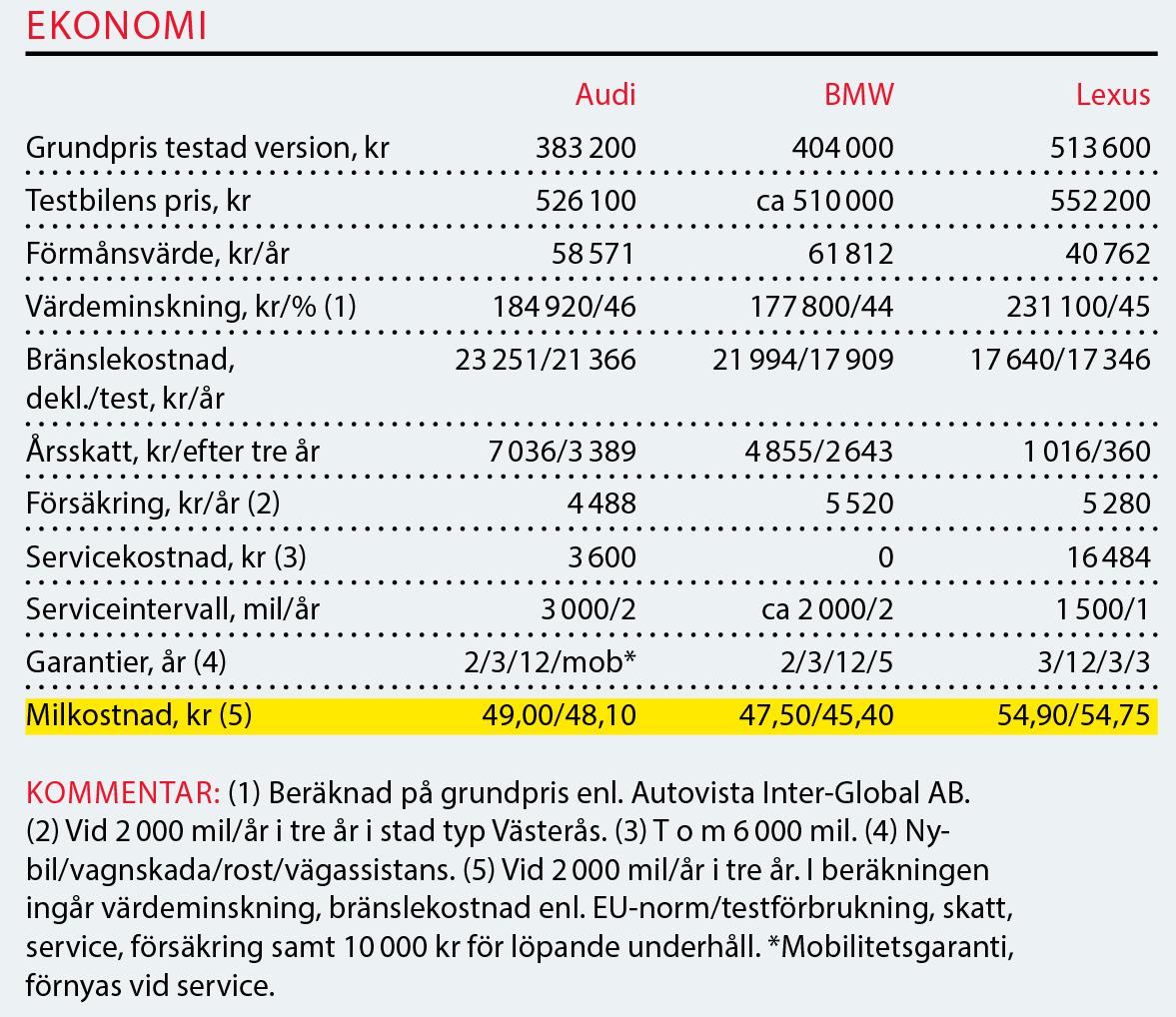 Testvärden: Audi Q3, BMW X2 och Lexus UX (2019)