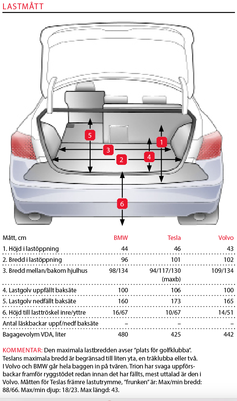 Testvärden: Tesla Model 3, BMW 3-serie och Volvo S60