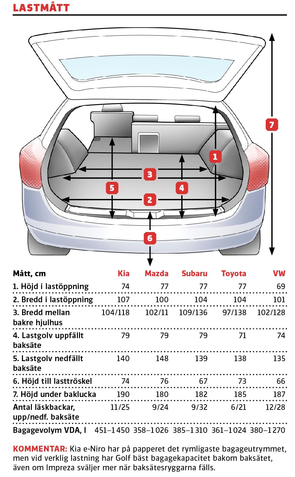 Testvärden: Kia e-Niro, Mazda 3, Subaru Impreza, Toyota Corolla, Volkswagen Golf (2019)