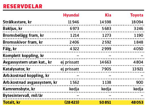 Testvärden: Toyota Corolla, Kia Ceed, Hyundai i30 (2019)