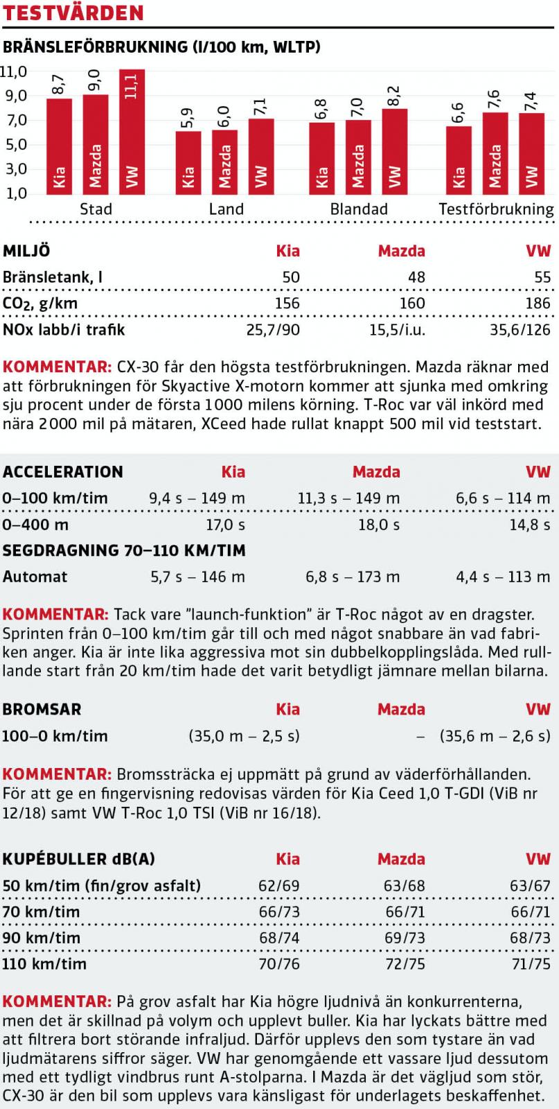 Test: Kia XCeed, Mazda CX-30 och Volkswagen T-Roc (2019)
