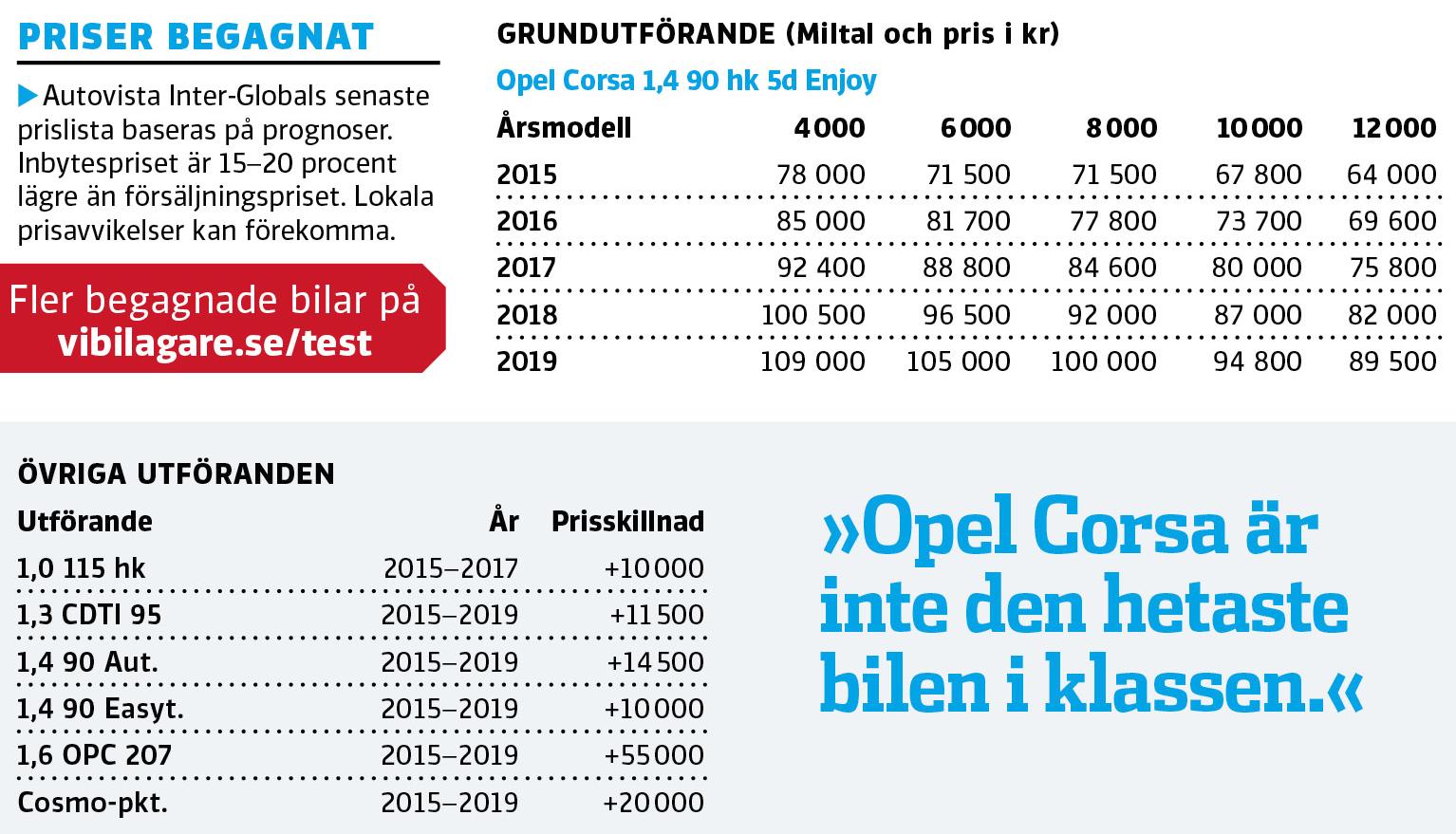 Begagnat: Opel Corsa (2015–2019)