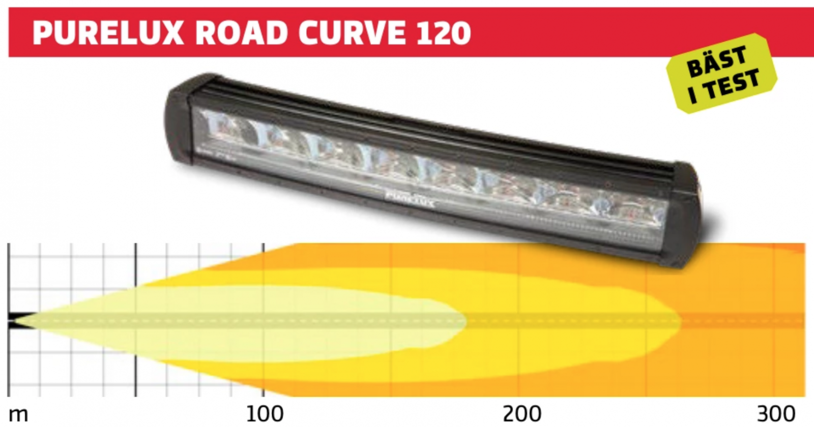 Test av LED-ramper för personbilar