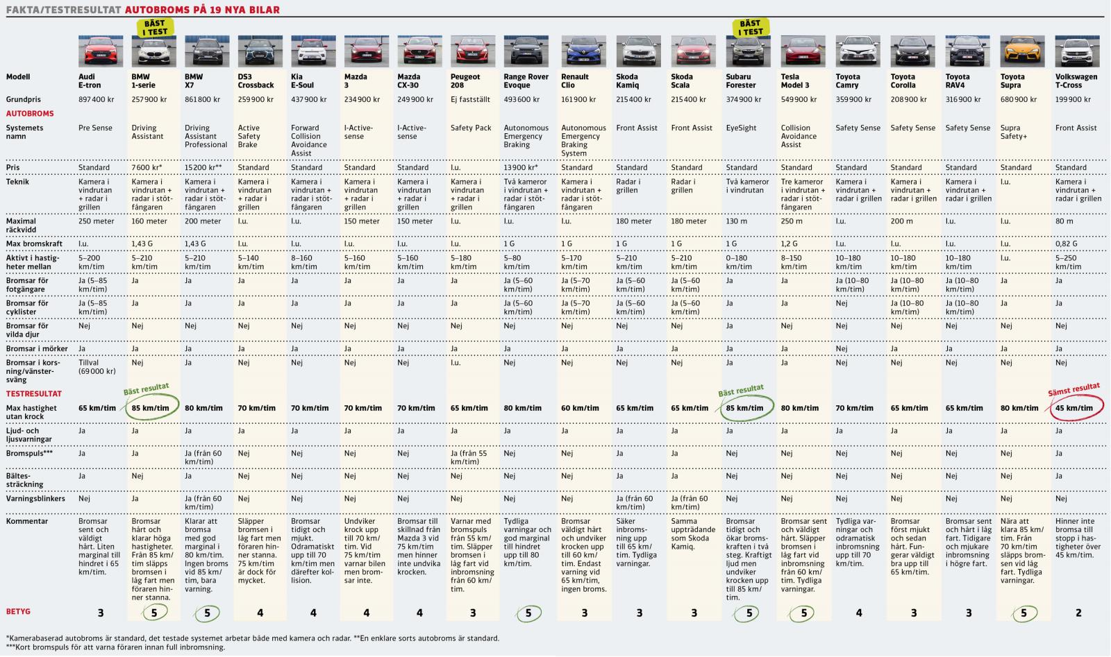 Test av autobroms i 19 bilar: Här är modellerna som är överlägset bäst