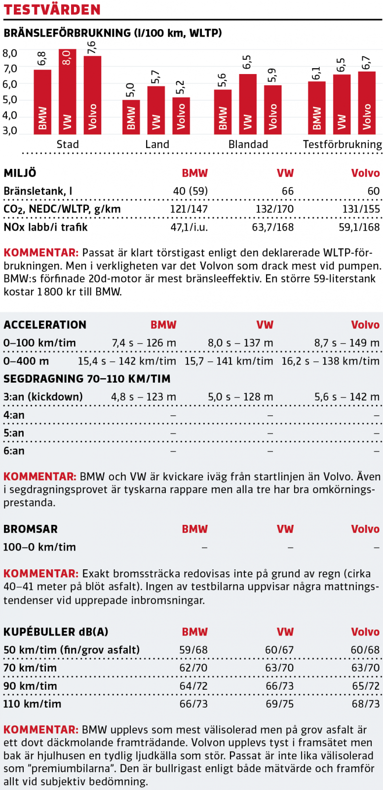 Test: BMW 3-serie, Volkswagen Passat och Volvo V60 (2019)