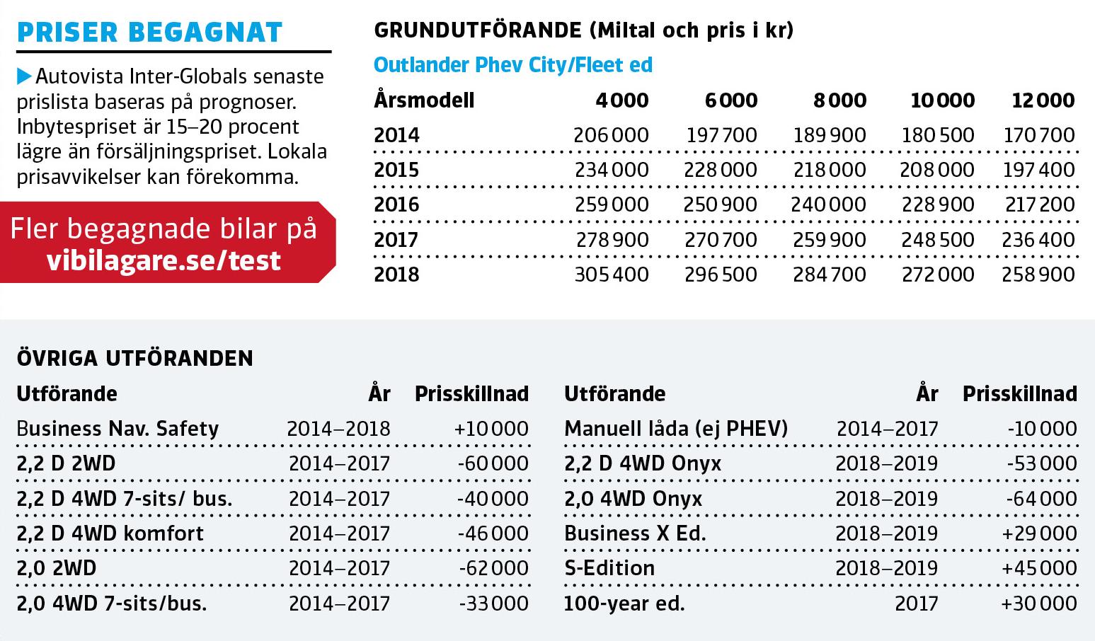 Begagnat: Mitsubishi Outlander (2014–)