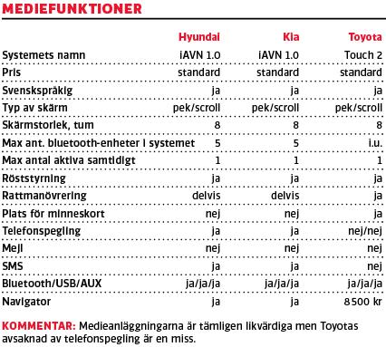 Medieanläggningarna är tämligen likvärdiga men Toyotas avsaknad av telefonspegling är en miss.