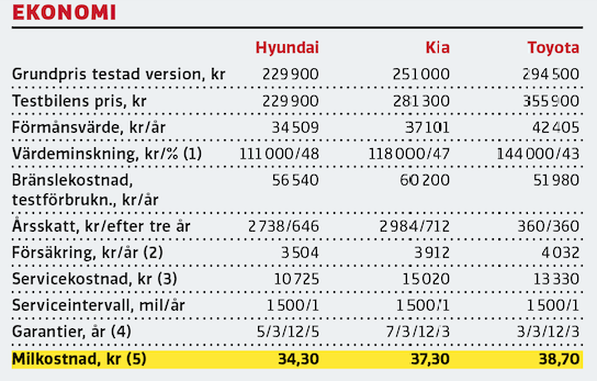 Kommentar: (1) Beräknad på grundpris enl. Autovista Inter-Global AB.  (2) Vid 2000 mil/år i tre år i stad typ Västerås. (3) T o m 6000 mil. (4) Nybil/vagnskada/rost/vägassistans. (5) Vid 2000 mil/år i tre år. I beräkningen ingår värdeminskning, bränslekostnad enl. EU-norm/testförbrukning, skatt, service, försäkring samt 10000 kr för löpande underhåll.