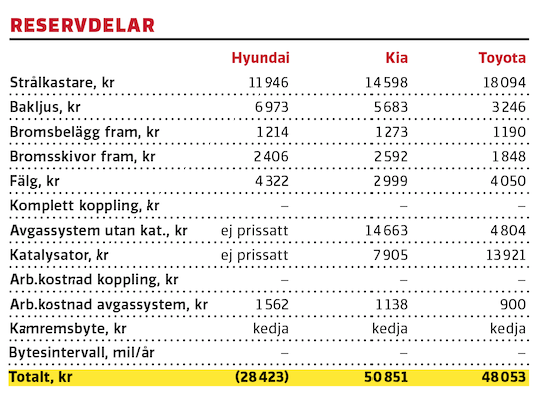 Test: Hyundai i30 kombi, Kia Ceed SW, Toyota Corolla Touring Sports (2020)
