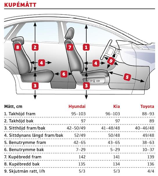 Kommentar: Toyotas panoramatak skänker ljus men stjäl mycket plats i takhöjd både fram och bak Måtten antyder att Corollas baksäte är störst, i praktiken är dock sittplatserna bak klart bättre i Hyundai och Kia. Tre i bredd i baksätet fungerar inget vidare i någon av testbilarna.