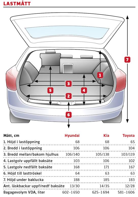 """Kommentar: Jämnt skägg mellan Hyundai och Kia i de flesta mått men på grund av utformningen sväljer Ceed några backar fler än i30. Toyota har höj-/sänkbart lastgolv, en bra finess, men originaltillbehörsmattan av gummiplast passar inte in när golvet placerats i """"lågläge"""". Det sluttande bakpartiet stjäl också en del potentiell backplats."""