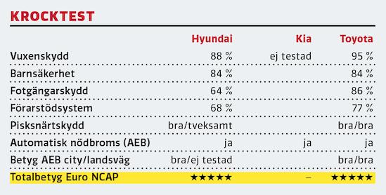 """Kommentar: Hyundai har genomgått testerna vid Euro NCAP men inte Kia. Att Ceed skulle erhålla samma värden som i30 är ingen djärv gissning. Corolla testades alldeles före pressläggning, med genomgående goda resultat. Förarens islag i krockkudden """"bottnade"""" vid offsetkollisionstestet och betyget i just det kriteriet blev """"godkänt"""" i förarskydd, snarare än """"bra""""."""