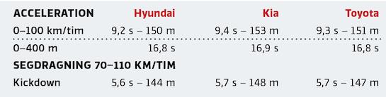 Kommentar: Snudd på helt jämna fartresurser. Hyundai känns lättast och kvickast medan Corolla låter mer plågad av fullgasövningar.