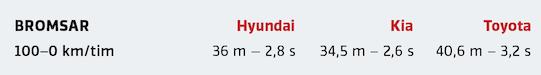 Kommentar: Sensationellt bra bromsar i Kia och klart godkända även i Hyundai. Corolla gillade inte att tvärnita. Dels blev sträckan lång, dels mattades verkan snabbt.